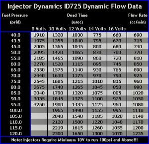 Injector Dynamics ID725 Dynamic Flow Data