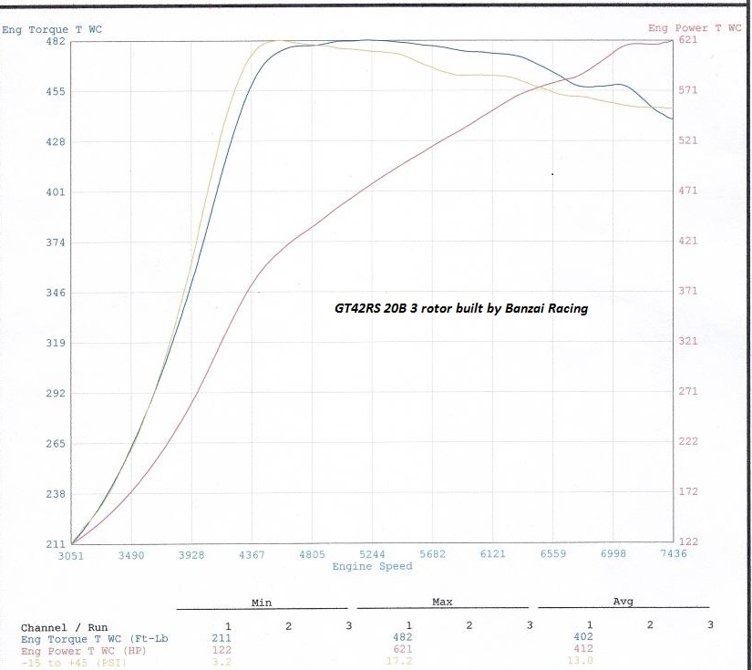 GT42R 20B Dyno | TurboSource