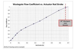 WG flow vs Rod length