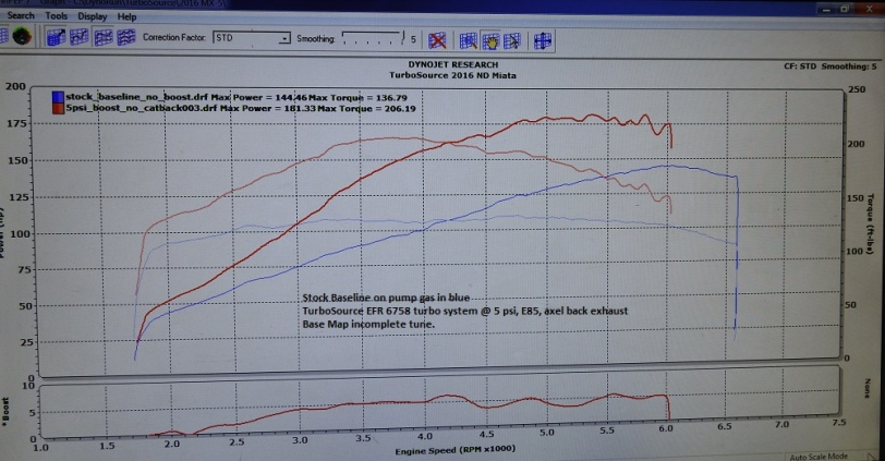 turbosource-2016-efr-miata-baseline-5-psi-dyno
